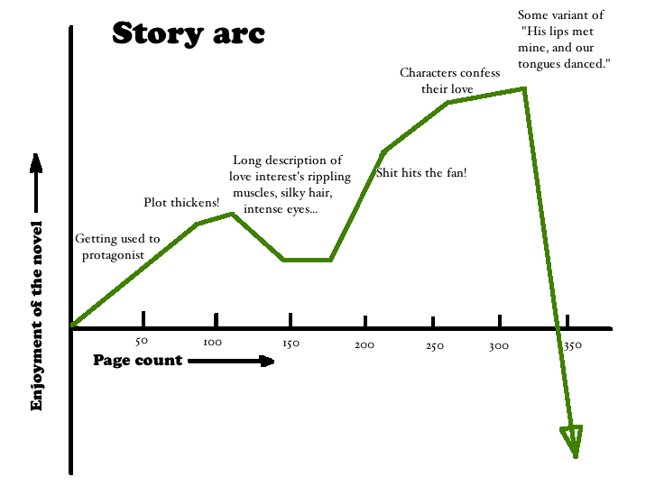 Plotting your story arc keystrokes and word counts basic line graph by page number to give you an idea of what should happen when ccuart Image collections
