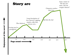 Basic line graph by page number to give you an idea of what should happen when.