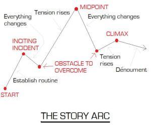 Basic story arc